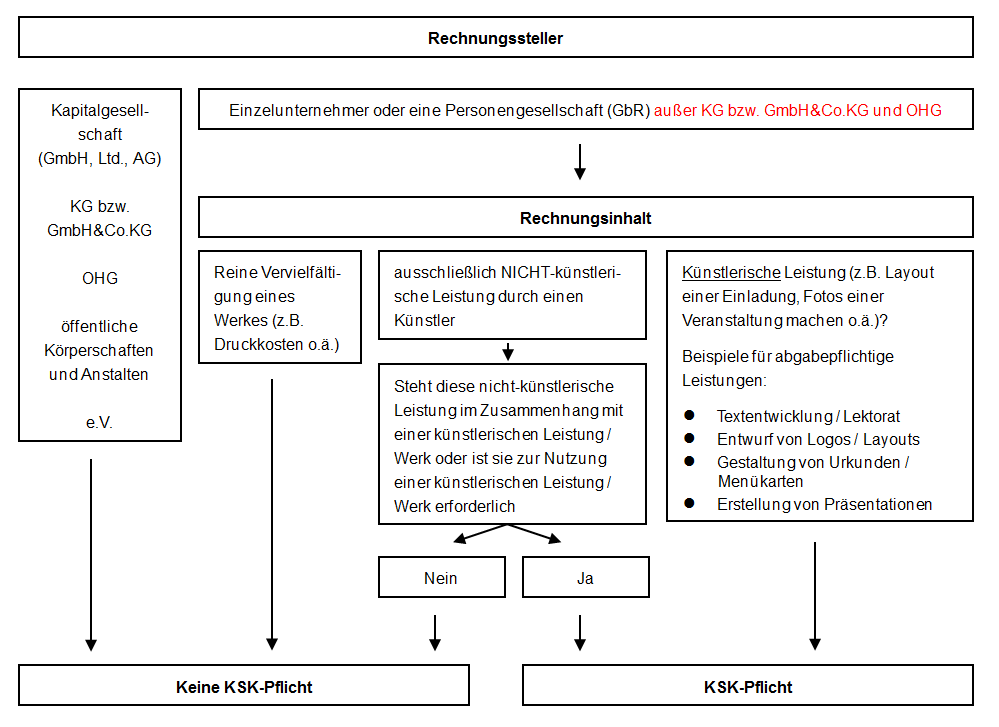 Checkliste Künstlersozialkasse