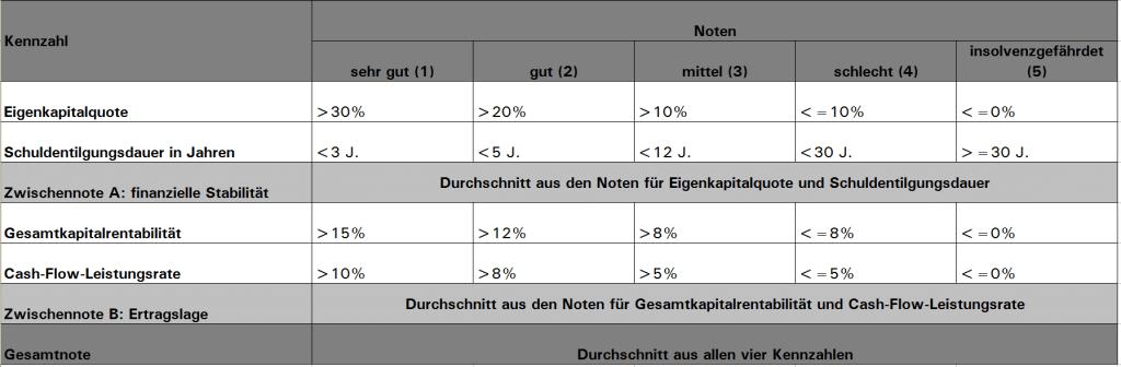 Finanz-Schnelltest-Auswertungsskala