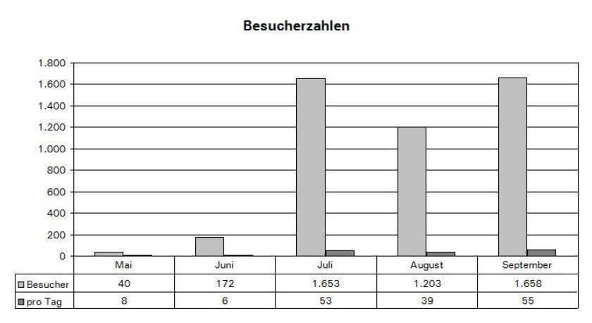 Blogstatistik September 2010