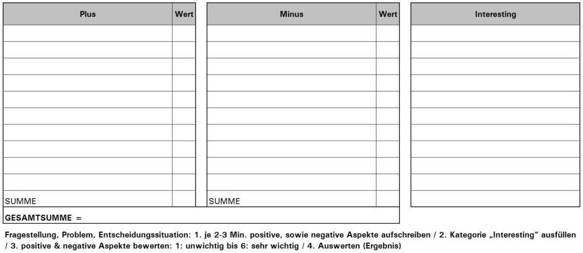 PMI-Liste - gewichtet