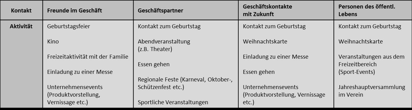 Zuordnung der Kontakte zu den Aktivitäten