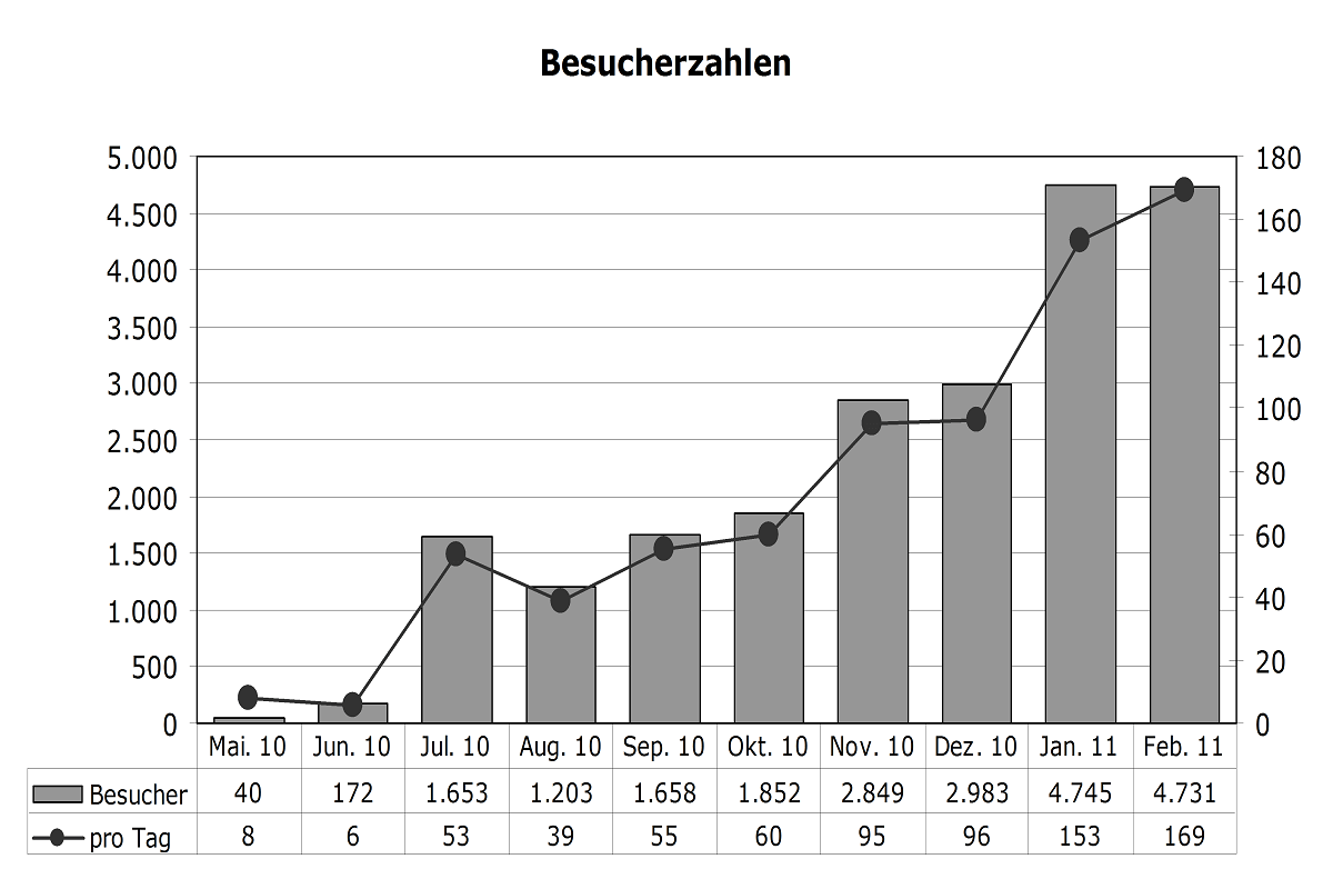 Statistik Februar 2011