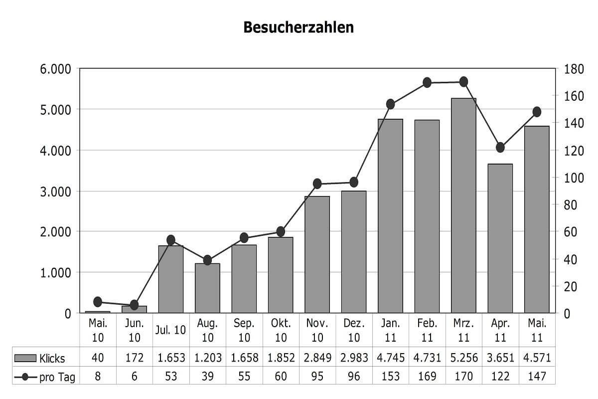 Statistik Mai 2011
