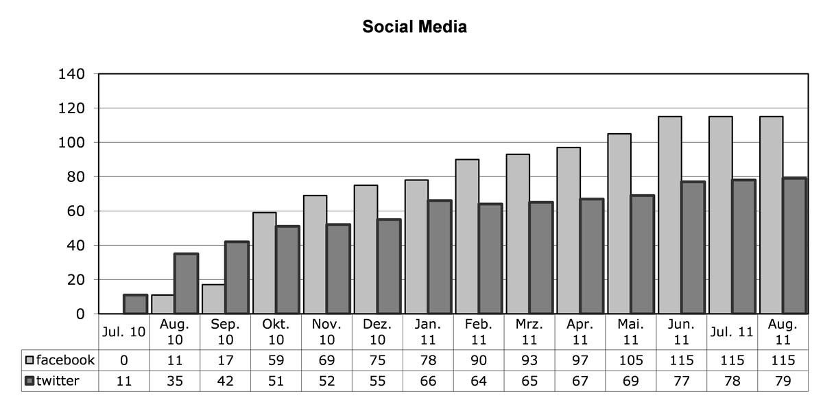 Social Media August 2011