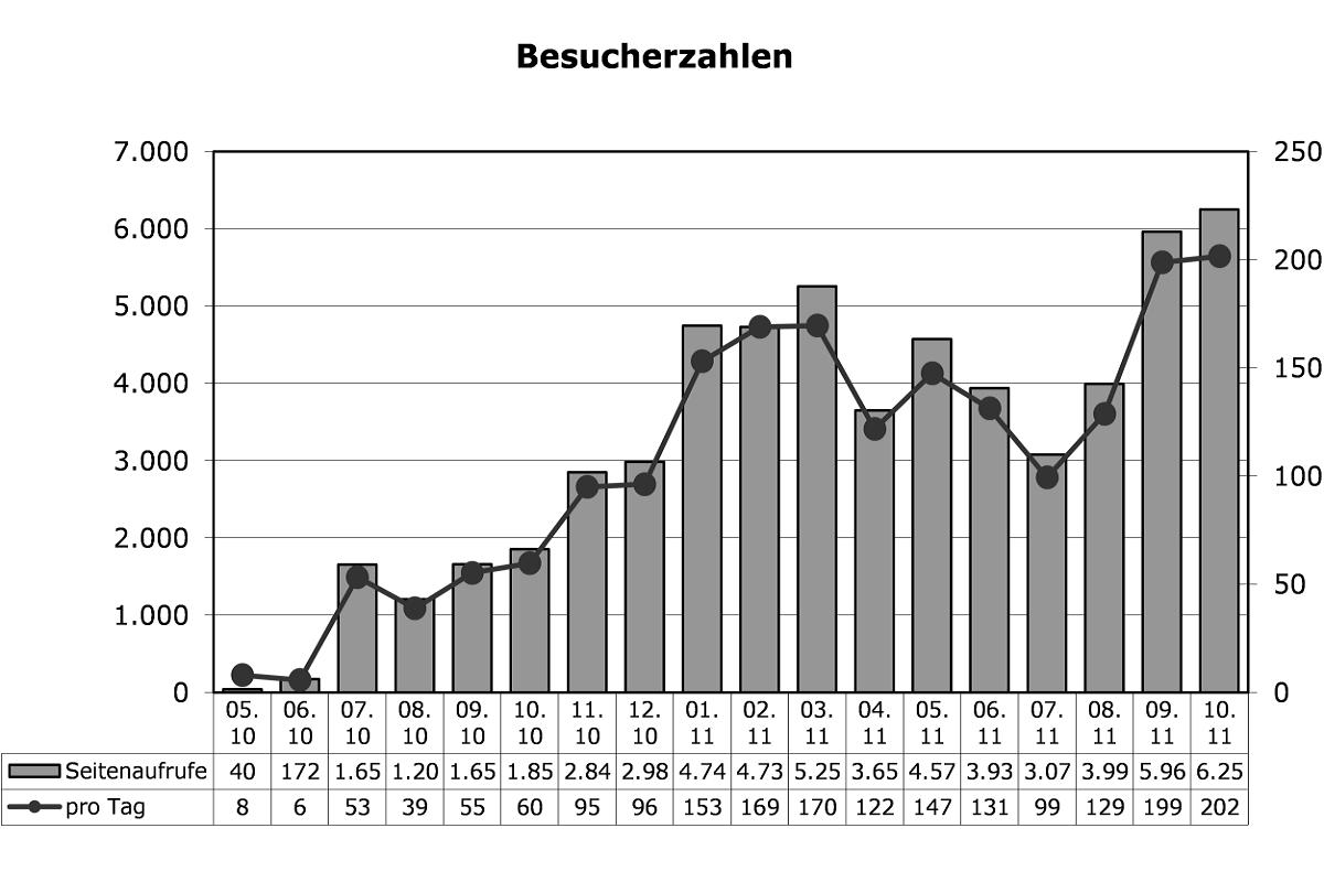 Statistik Oktober 2011
