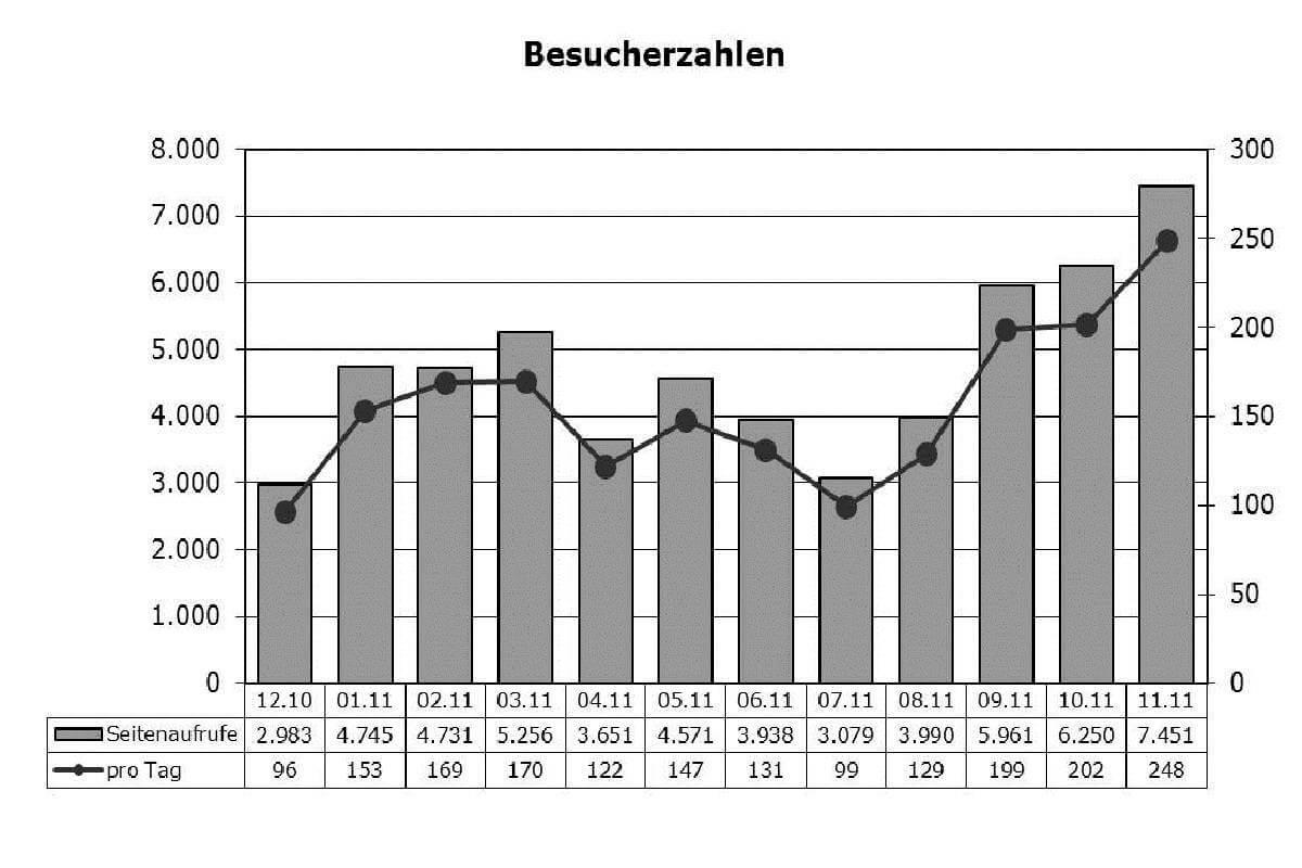 Statistik November 2011