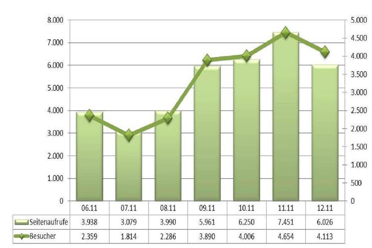 Statistik Dezember 2011