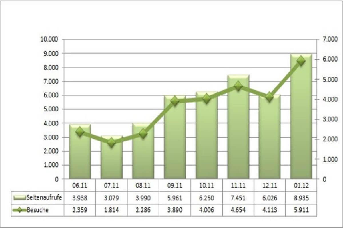 Statistik Januar 2012