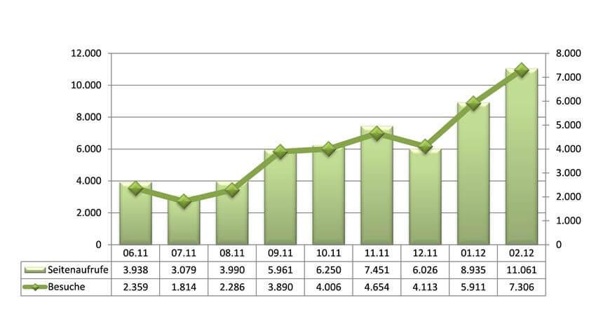 Statistik Februar 2012