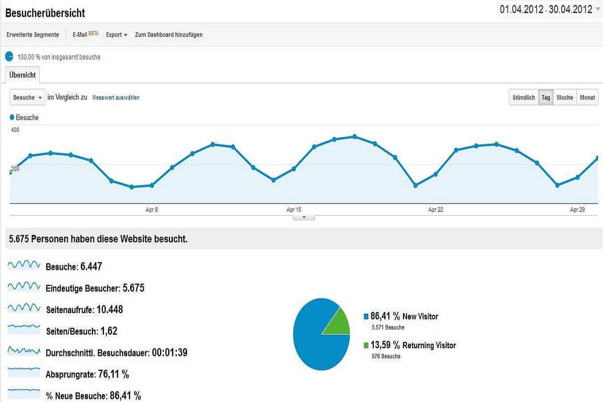 Statistik April 2012