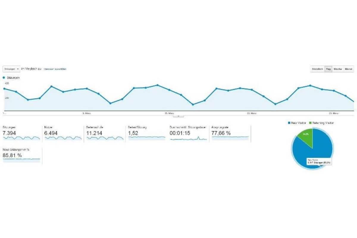 Statistik März 2012
