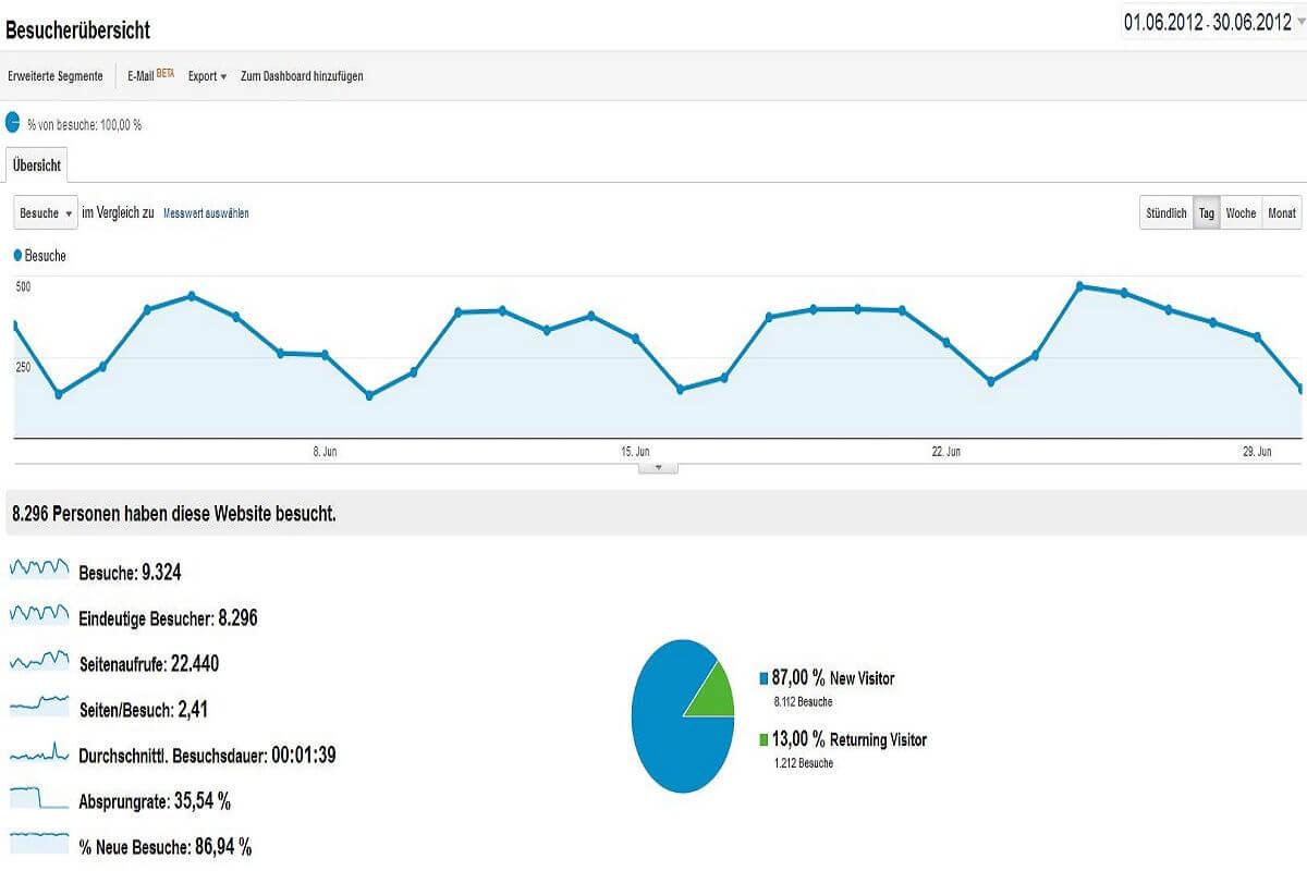Statistik Juni 2012