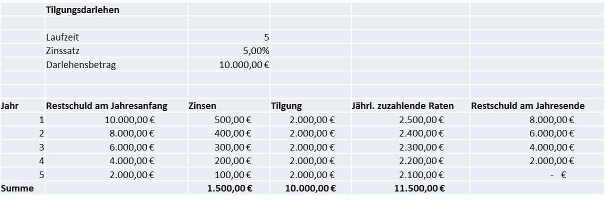 kaufmaennisches rechnen darlehensarten