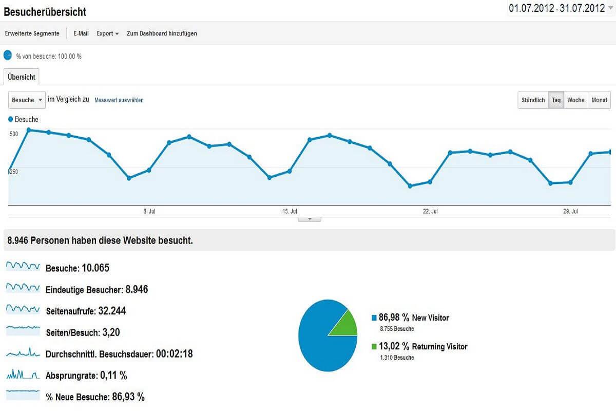 Statistik Juli 2012