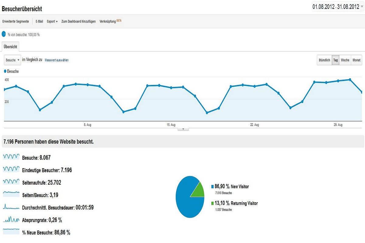 Statistik August 2012