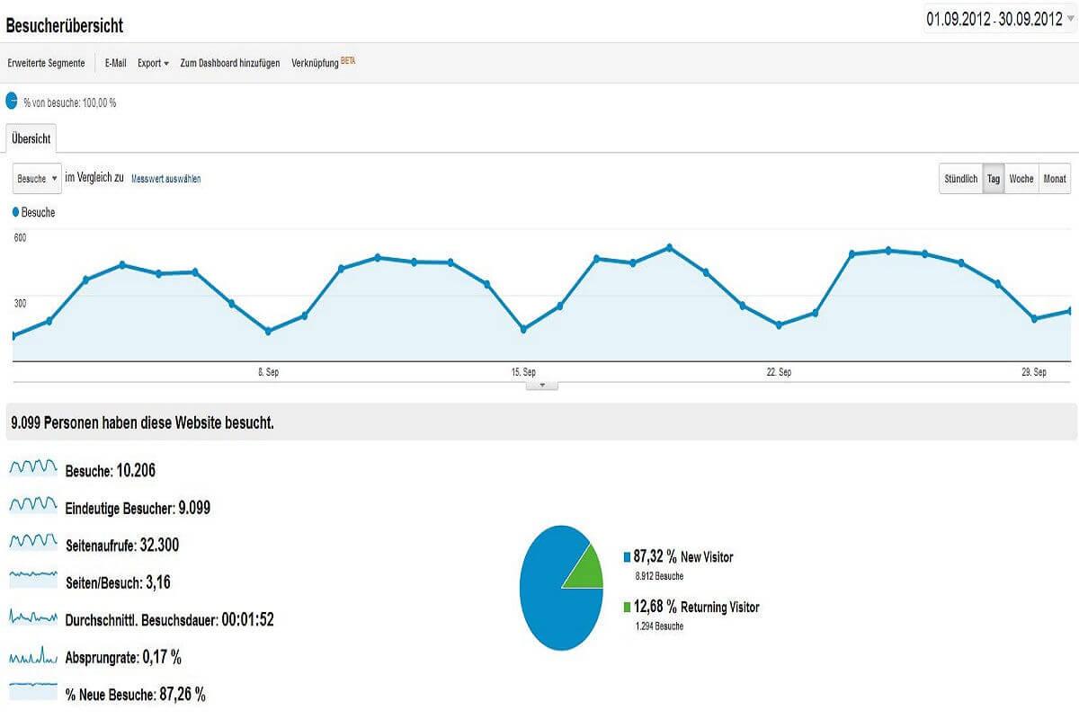 Statistik September 2012
