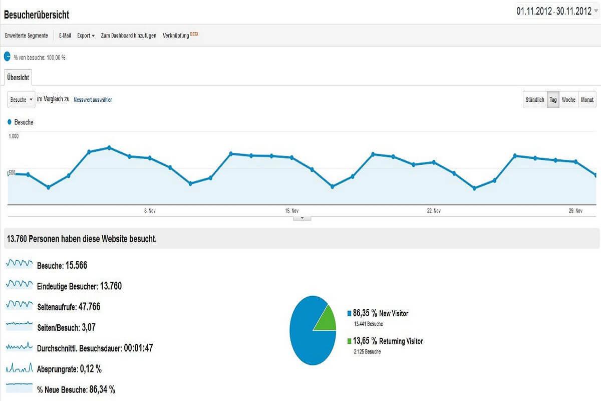Statistik November 2012