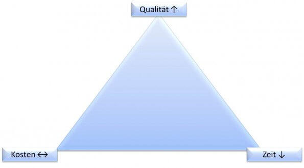 Magisches Dreieck des Projektmanagement