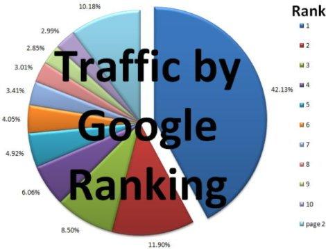 traffic by Google ranking