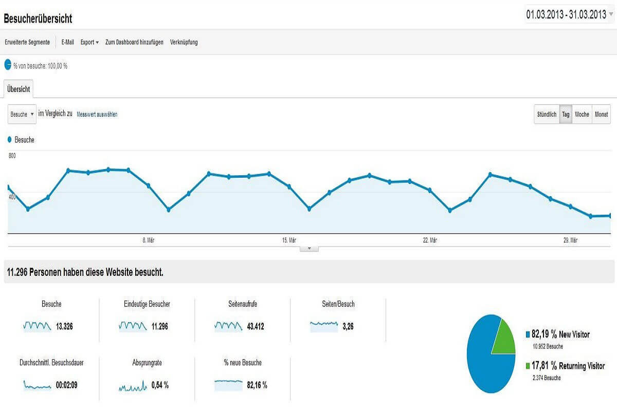 Besucherstatistik März 2013