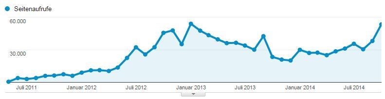 Seitenaufrufe seit Mai 2011