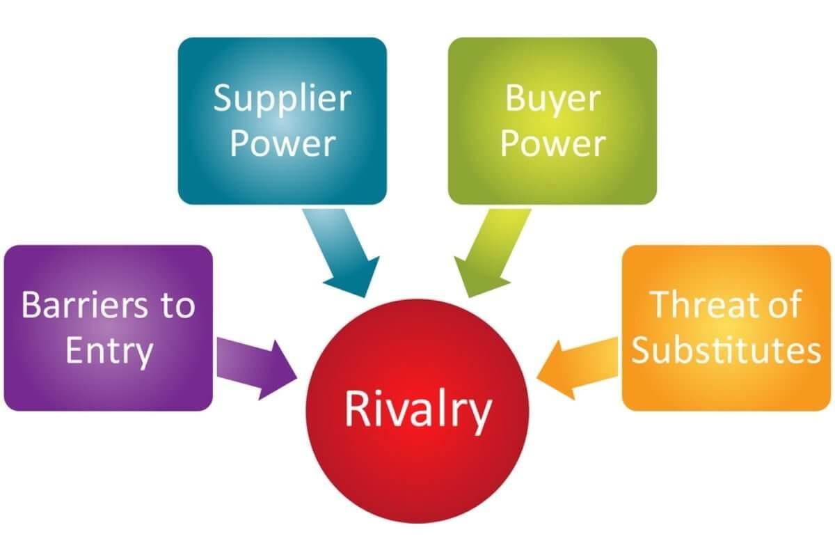 Five Forces Paradigm