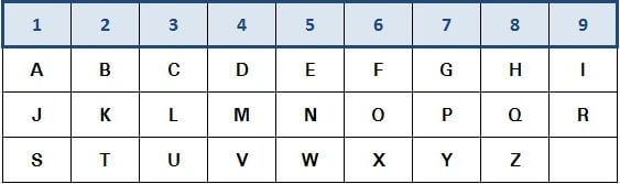 Buchstaben-Zahlenwerte