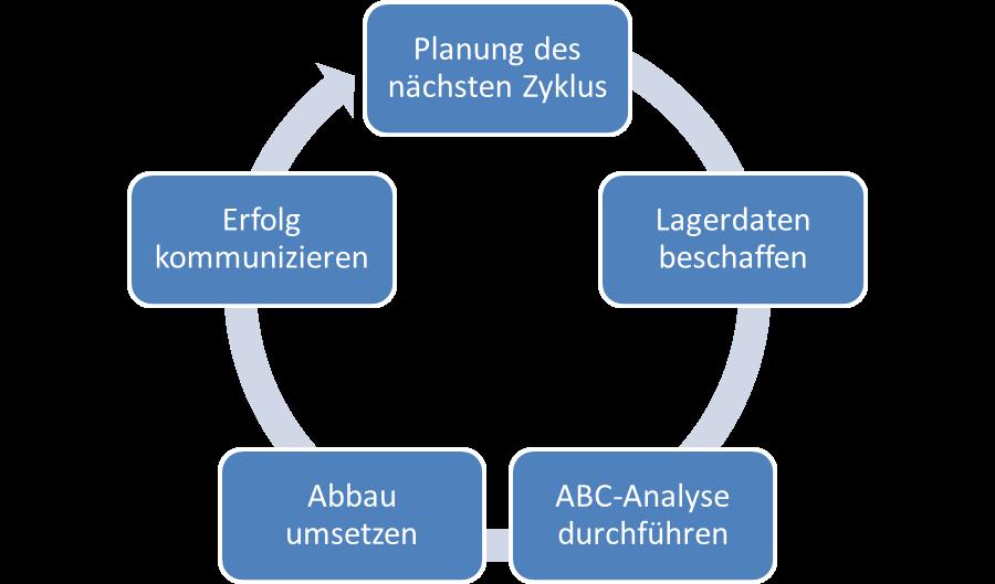 Lagerabbau-Kreislauf
