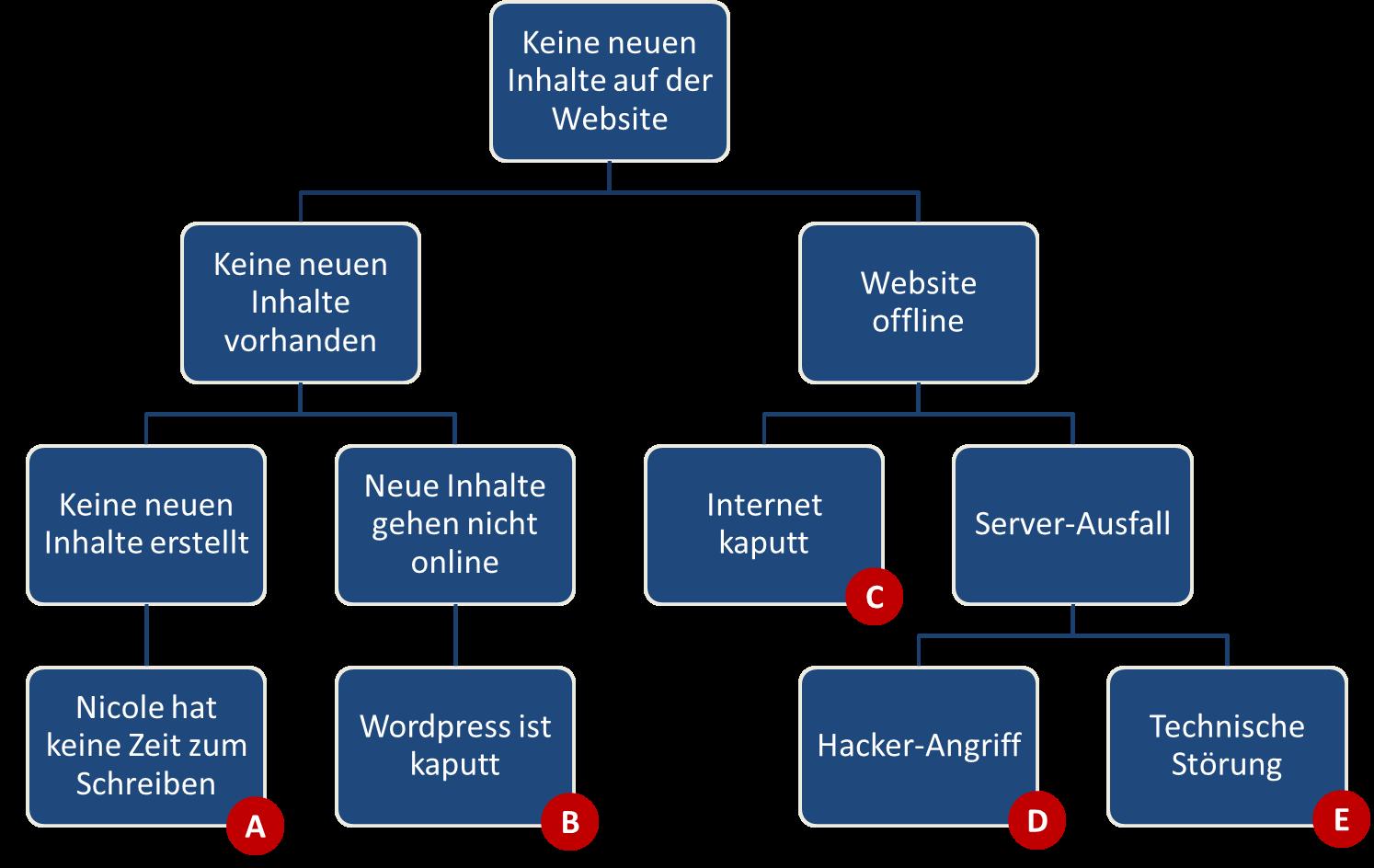 Fehrlerbaumanalyse