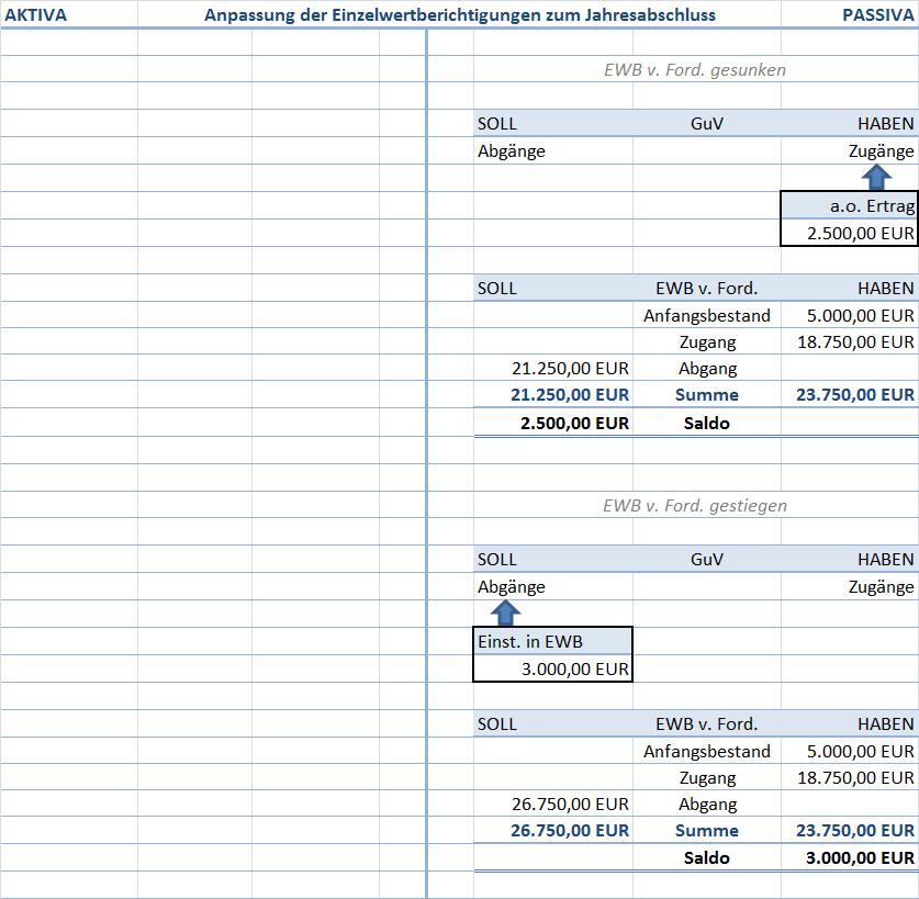 Anpassung der Einzelwertberichtigungen zum Jahresabschluss