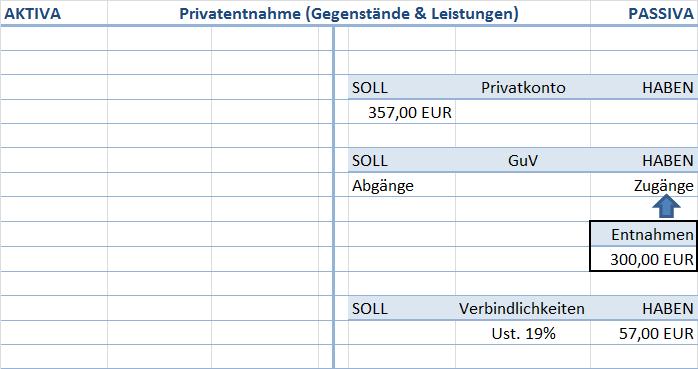 Privatentnahme (Gegenstände & Leistungen)