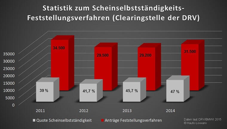 """Pressebild: Die Quote der """"Positiv-Geprüften"""" steigt kontinuierlich im Scheinselbstständigkeit-Feststellungsverfahren der DRV"""