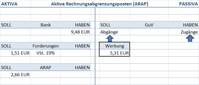 Aktive Rechnungsabgrenzungsposten (ARAP)