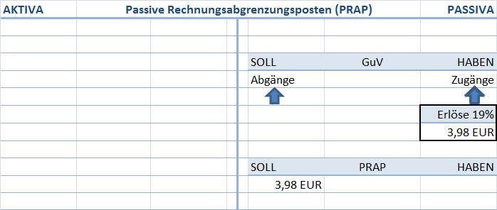 Passive Rechnungsabgrenzungsposten (PRAP) auflösen