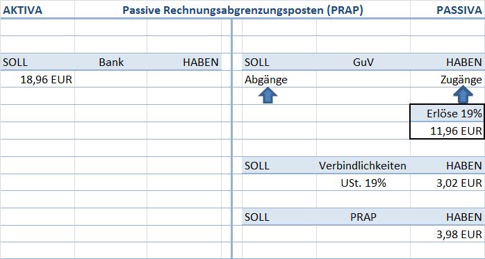 Passive Rechnungsabgrenzungsposten (PRAP)