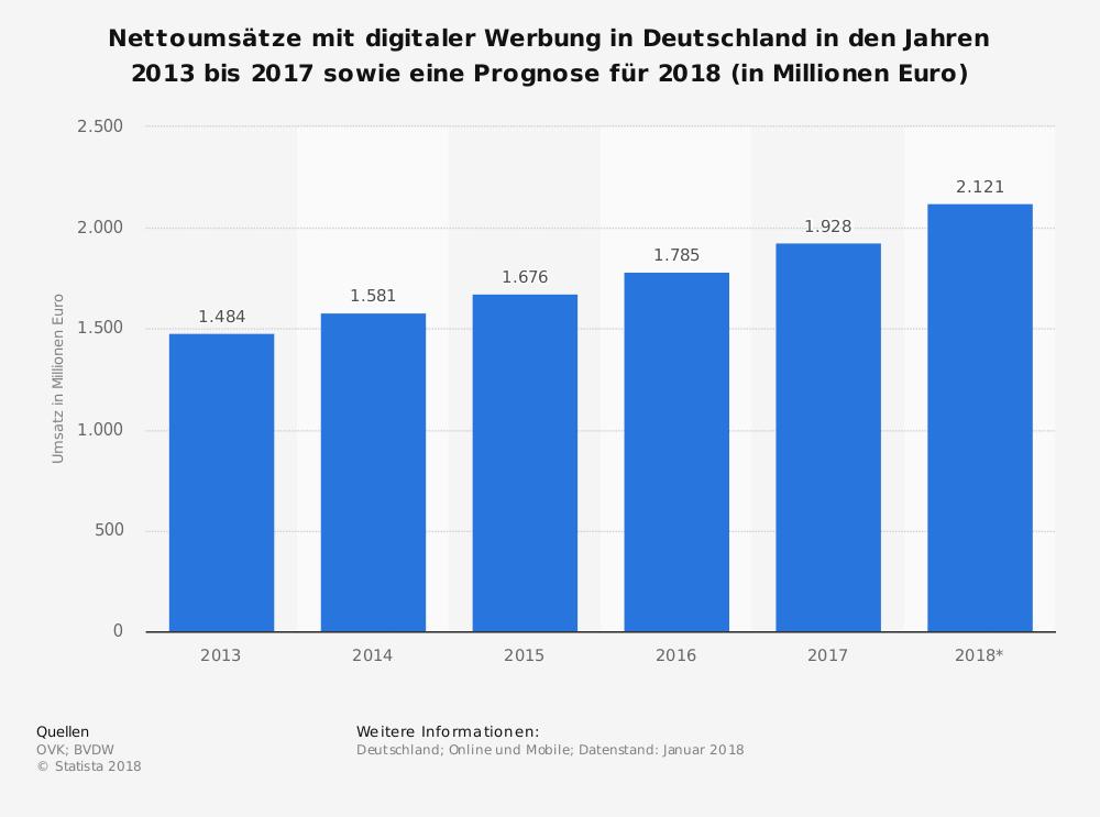 Statistik: Nettoumsätze mit digitaler Display-Werbung in Deutschland in den Jahren 2013 bis 2015 sowie eine Prognose für 2016 (in Millionen Euro) | Statista