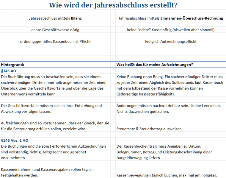 Checkliste zur Kassenbuch-Pflicht