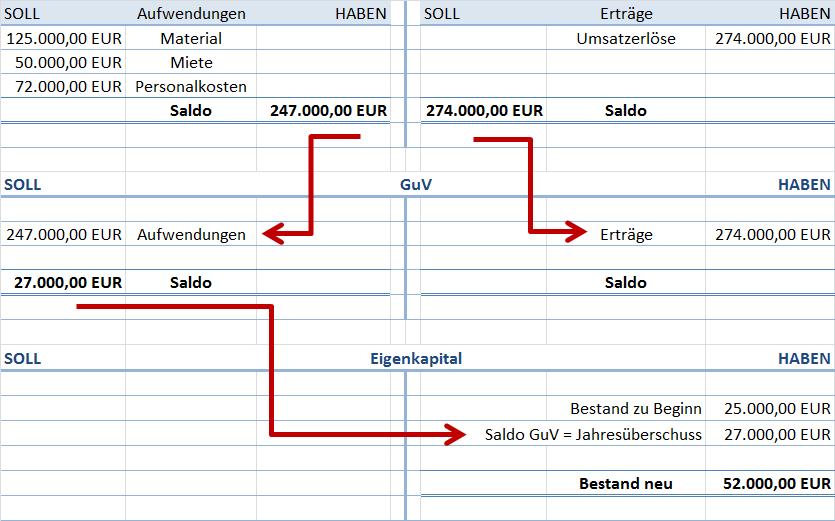 GuV mit Gewinn abschließen