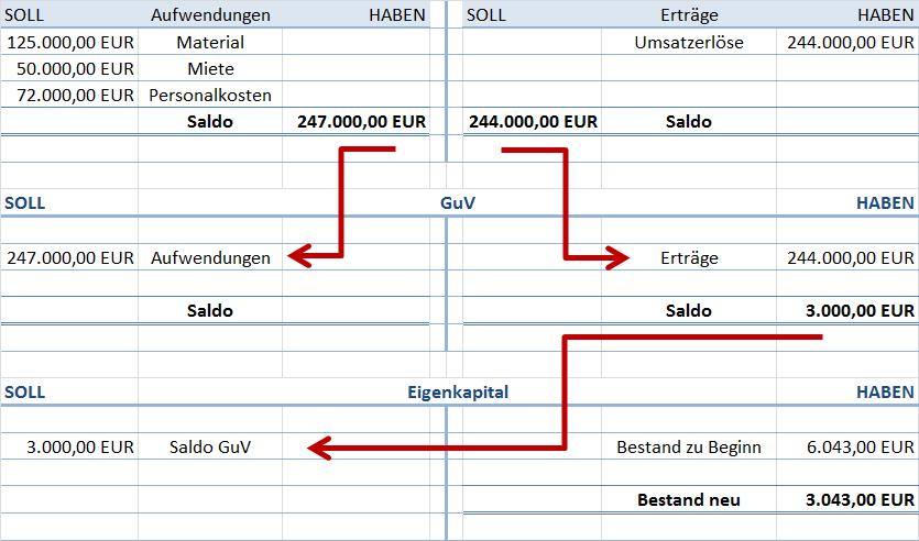 GuV mit Verlust abschließen