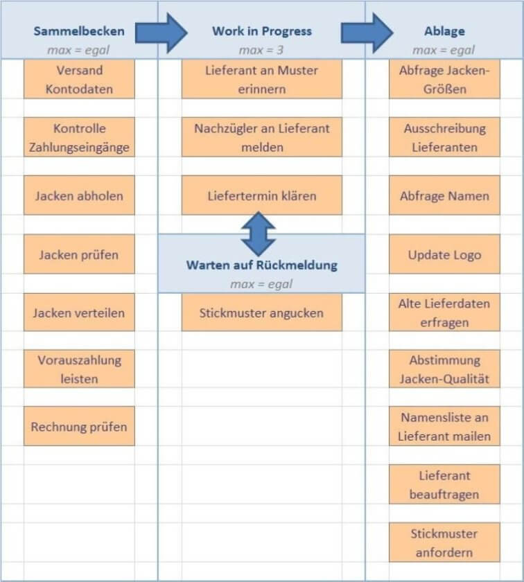 Kanban-Projektmanagement-Board