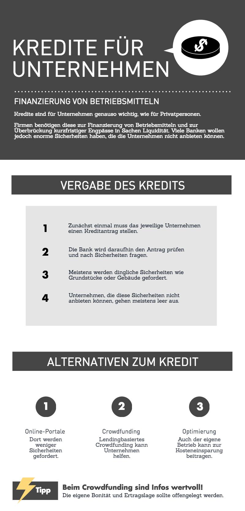 Infografik mit Daten über Kredite für Firmen