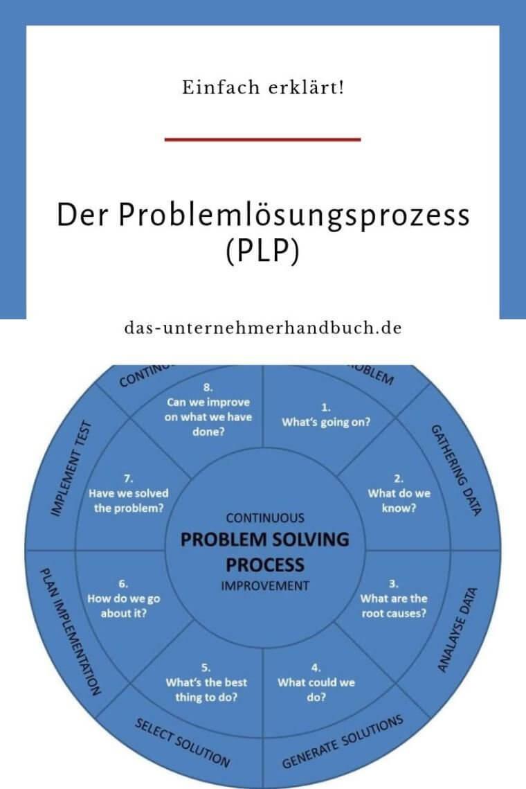 Problemlösungsprozess