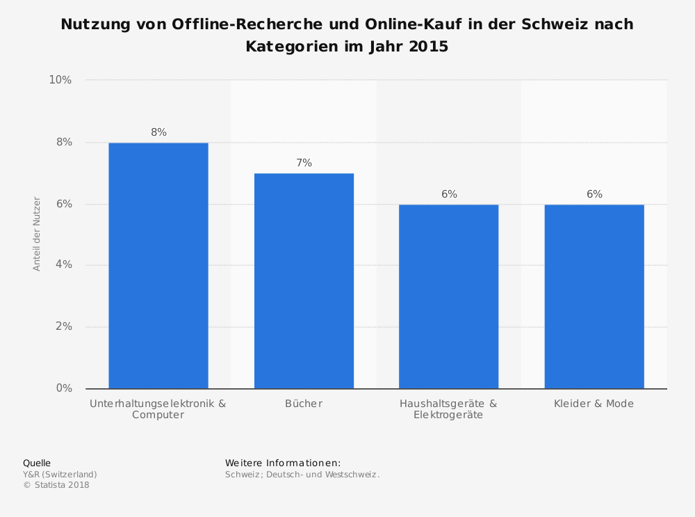 Statistik: Nutzung von Offline-Recherche und Online-Kauf in der Schweiz nach Kategorien im Jahr 2015 | Statista