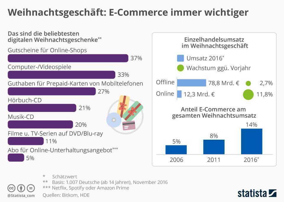 Weihnachtsgeschäft: eCommerce immer wichtiger