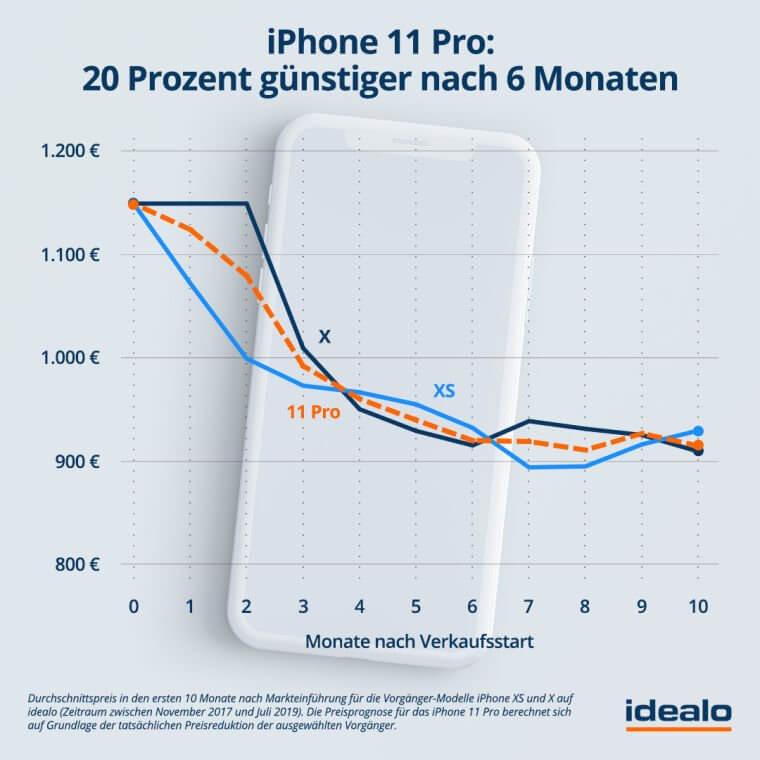 Preisprognose iPhone 11