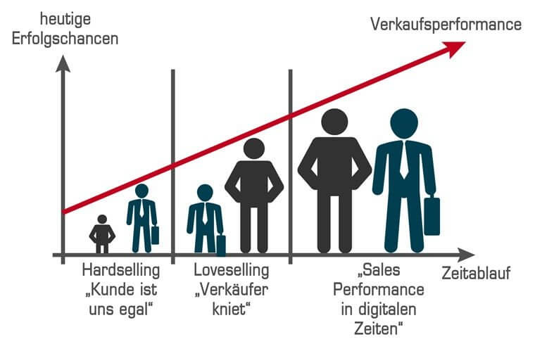 Verkäufer & Kunde im Wandel der Zeit