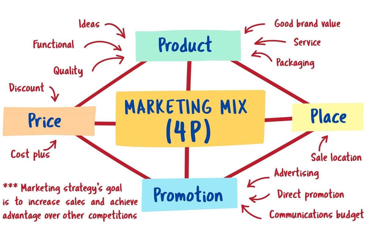 Marketing-Mix - 4P
