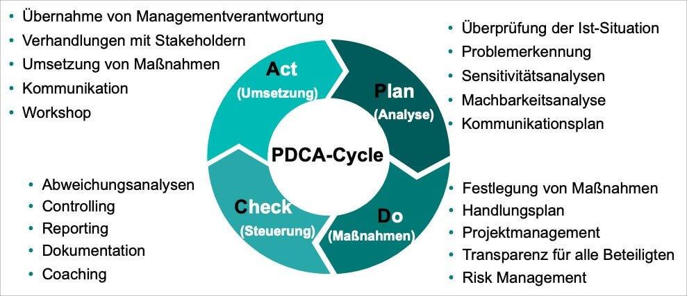 PDCA-Methode