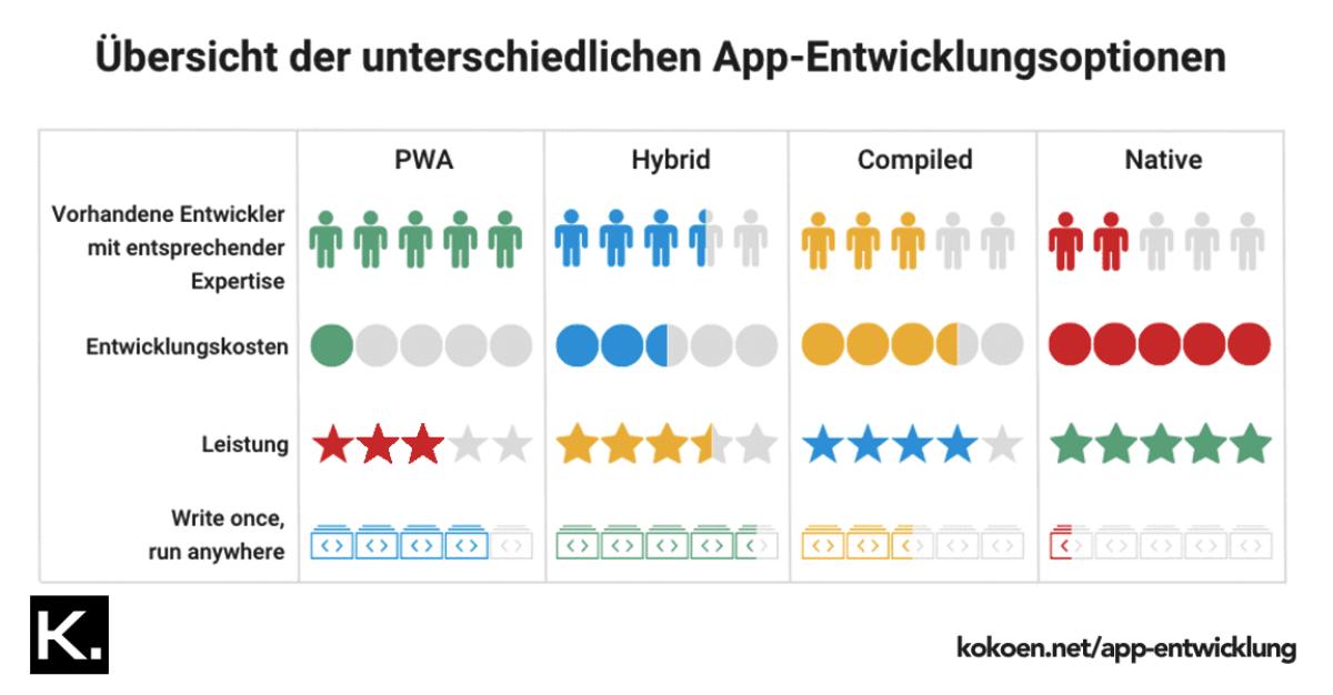 App-Entwicklungsoptionen