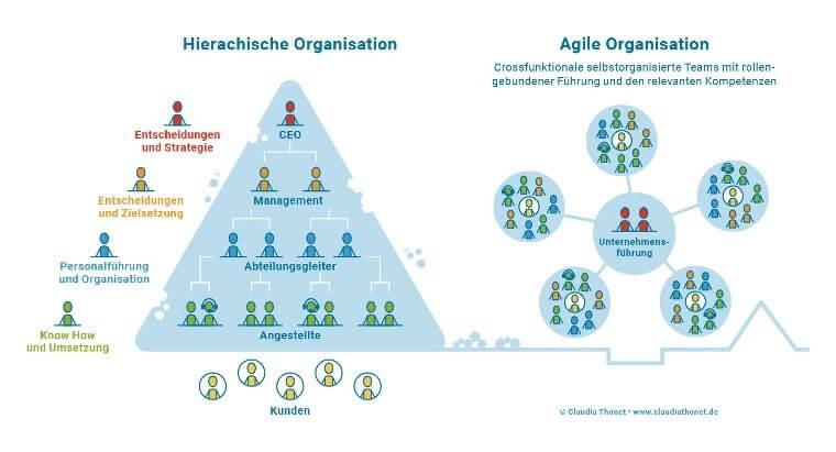 hierarchische vs agile organisation